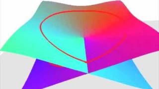 Repeat youtube video Riemann surface of f(z)=sqrt(z)