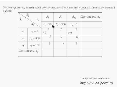 Решение транспортной задачи метод наименьшей стоимости примеры решения задач по методу симплекса