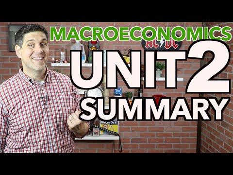 Macro Unit 2 Summary (New Version)- Measuring The Economy