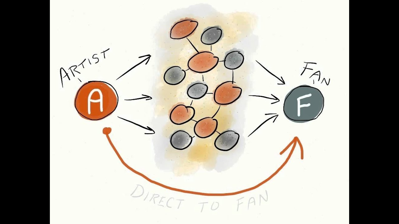 Attract More Fans, Direct-to-Fan video infographic