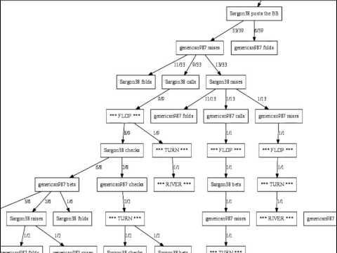 Postgame Poker Analysis Using Decision Tree - Will Tipton