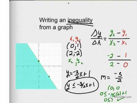 write the inequality for the graph