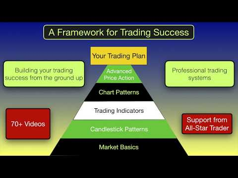 Day Trading Course | Day Trading & Swing Trading