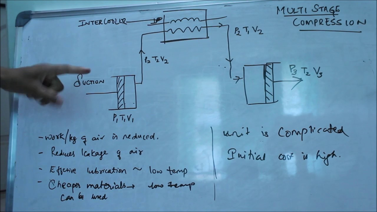 hight resolution of introduction to multi stage compression