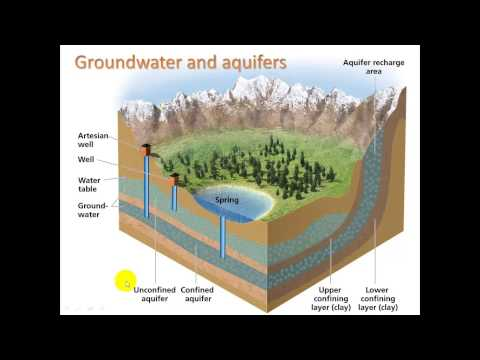 7.1 Freshwater resources