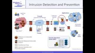 Part 1B: Introduction to Cybersecurity