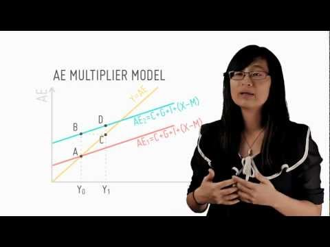 Explaining The Multiplier Effect Using The AE Model