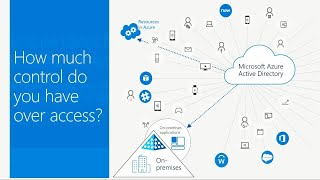 Ensure users have the right access with Azure Active Directory | BRK3013