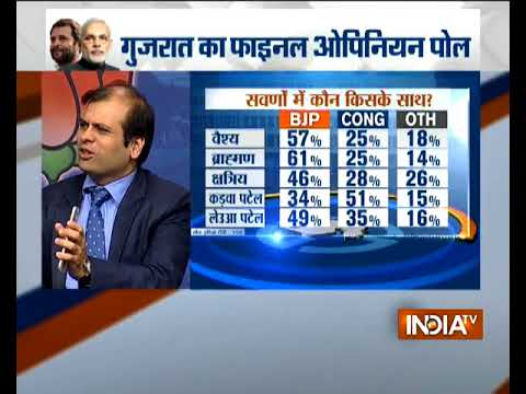 India TVVMR Opinion Poll:  Which caste is supporting which party?