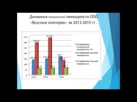 Анализ финансового состояния и эффективности деятельности ООО И И  Дипломная презентация по анализу финансового состояния предприятия