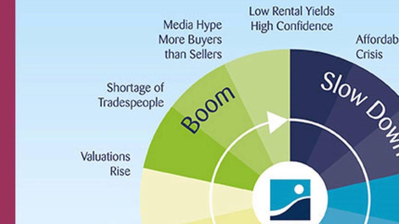 Market Cycles: The Key to Maximum Returns