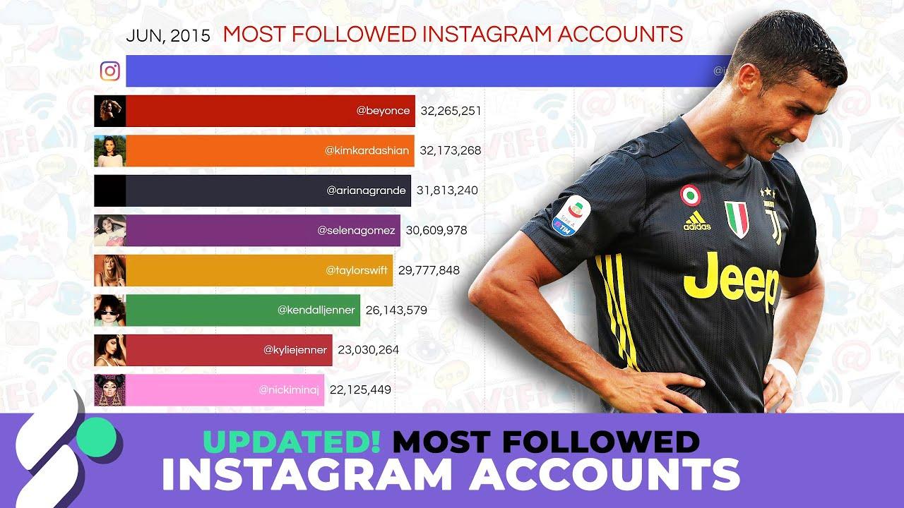 Најпопуларните Instagram профили од 2014-та до денес