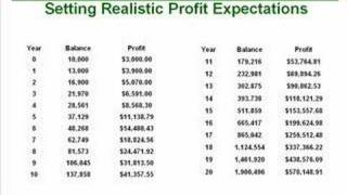 38. Profit Expectations: What Millionaire Traders Know