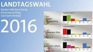 ARD-Prognose für die Landtagswahlen im März 2016 - BW, RLP und ST - 18 Uhr