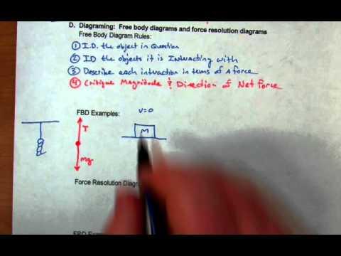 Physics notes free body diagrams youtube physics notes free body diagrams ccuart Choice Image