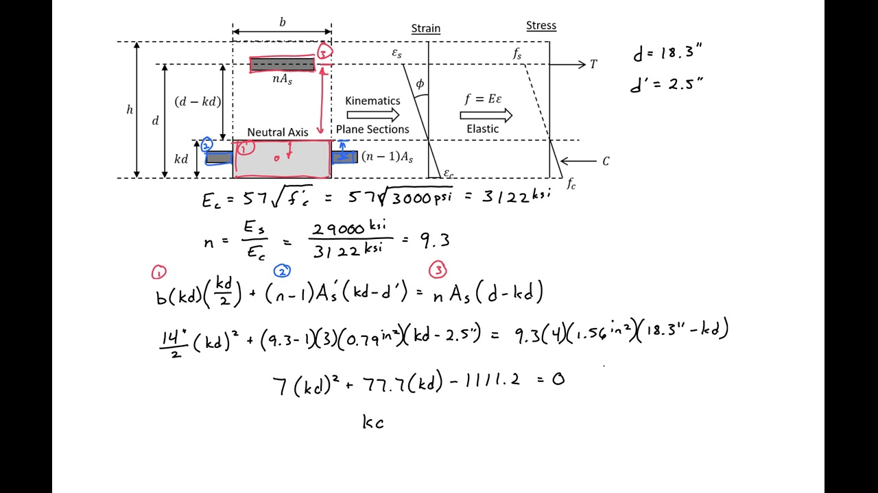 9 Example 2 Short Term Deflection In Reinforced Concrete Beam Diagrams