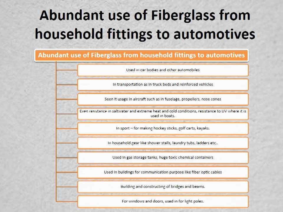 Fiberglass a flexible man made material used for all for How is fiberglass made