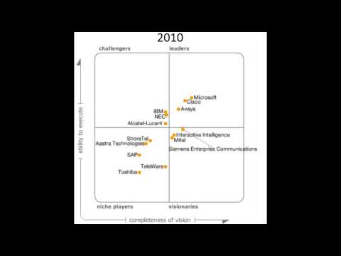 Gartner Magic Quadrant For Unified Communications 2006 2014