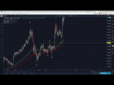 Bitshares Technical Analysis to Bitcoin and USD…