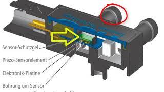 Differenzdrucksensor und Füllungsgrad des Dieselpartikelfilters.  Designed by L. K.