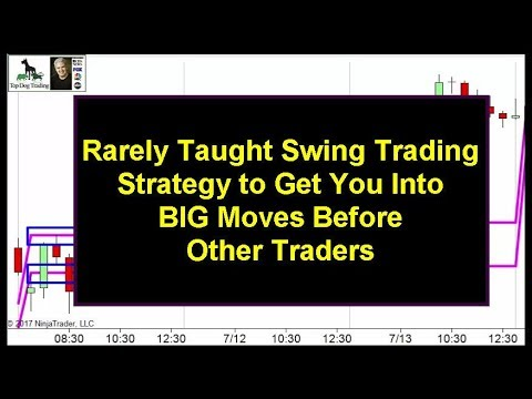Swing Trading the Market Profile Trading Indicator - Top Dog