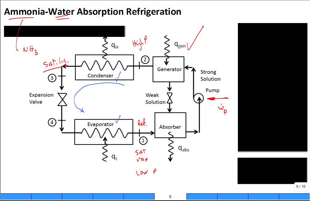 Refrigeration Cycle Diagram Absorption
