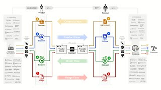 About CloudBlue Connect Platform
