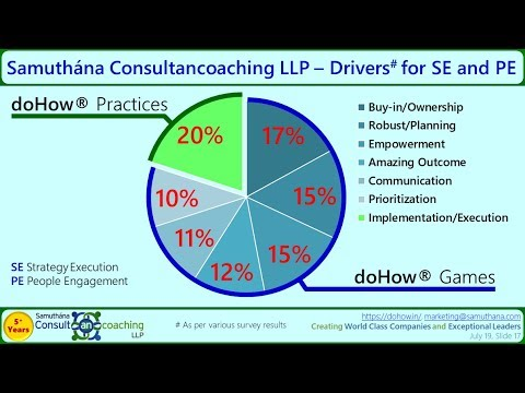 Samuthána Presentation With Detailed Explanation Of DoHow®