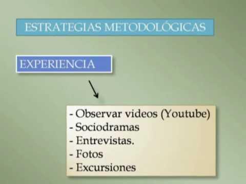 PLAN DE CLASE. Ciclo del aprendizaje. mp4 - YouTube