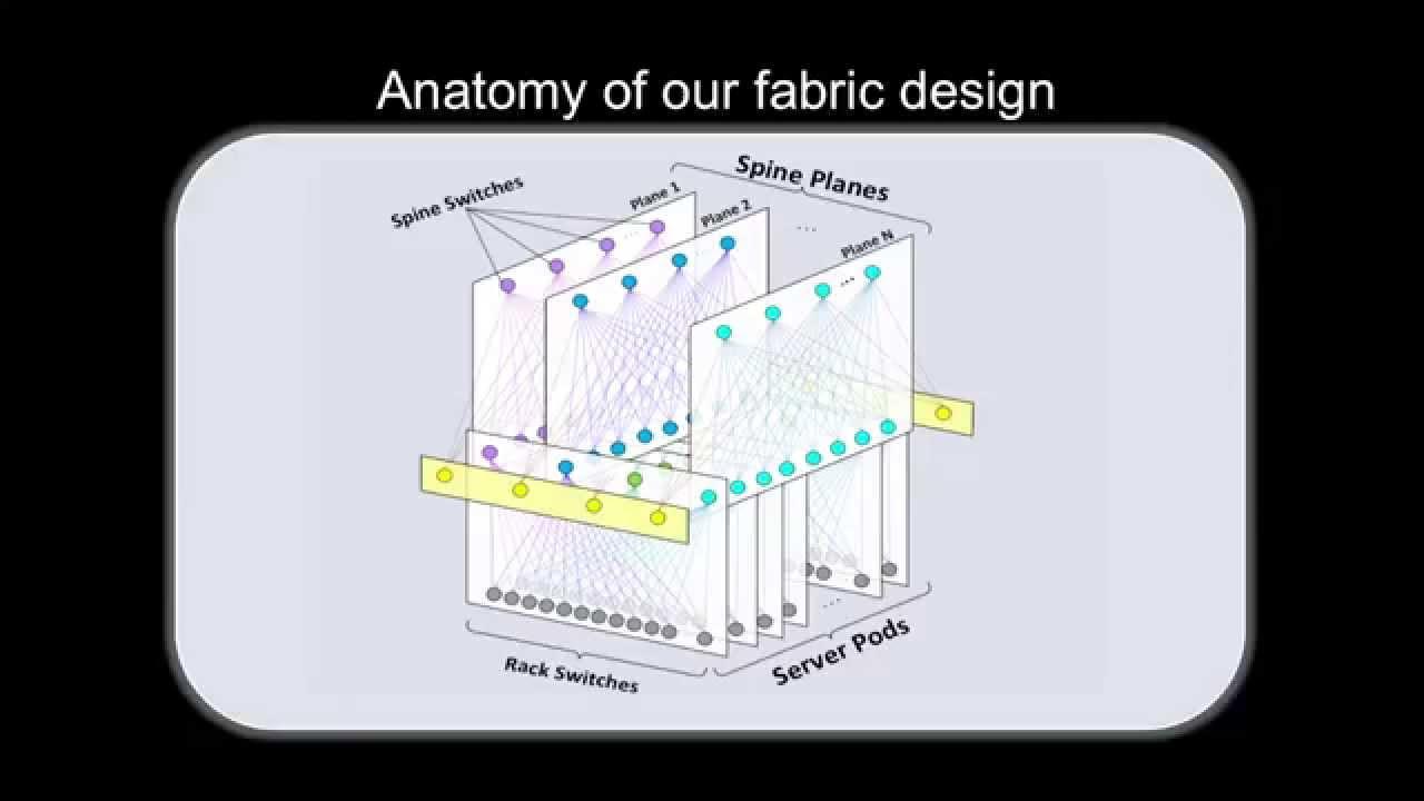 Introducing data center fabric, the next-generation Facebook