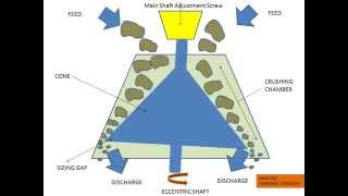 how does a cone crusher works mineral processing