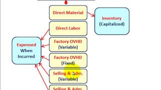 Inventory Valuation System