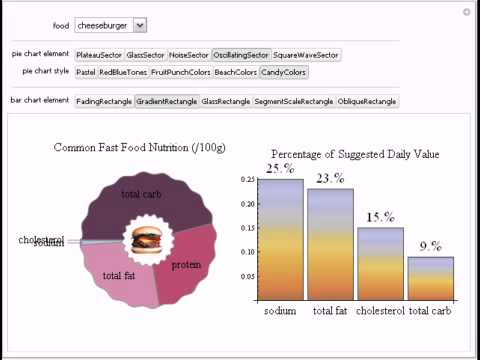 Stylized Pie And Bar Charts For Fast Food Nutrition Youtube
