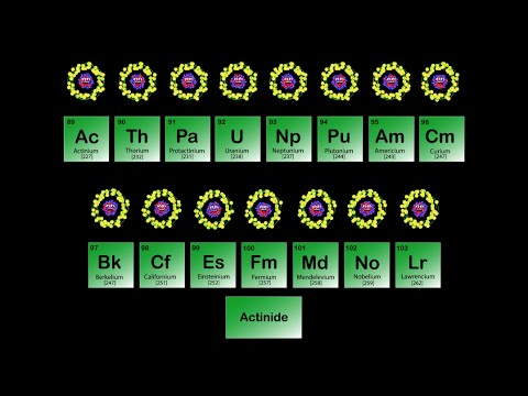 Actinide Metals/Periodic Table