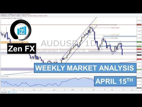 Weekly Market Analysis - April 15th