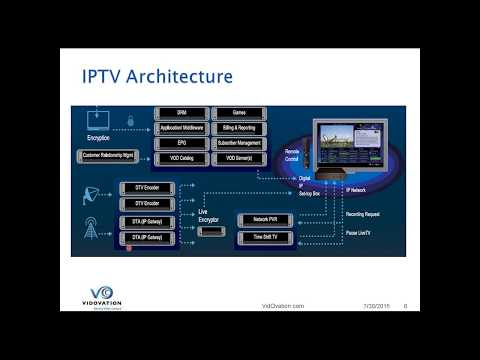 Sports - Improve Fan Experience with IPTV for Stadiums & Venues
