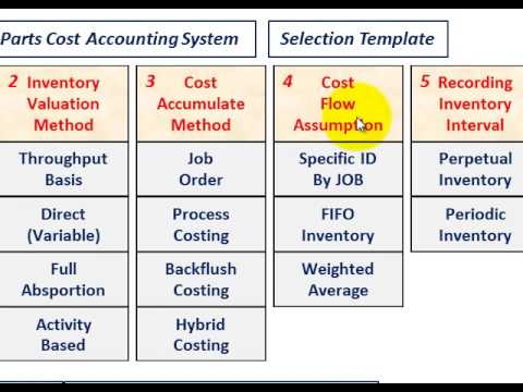 Cost Accounting System (5-Part Selection Template, Measure - accounting flowchart template