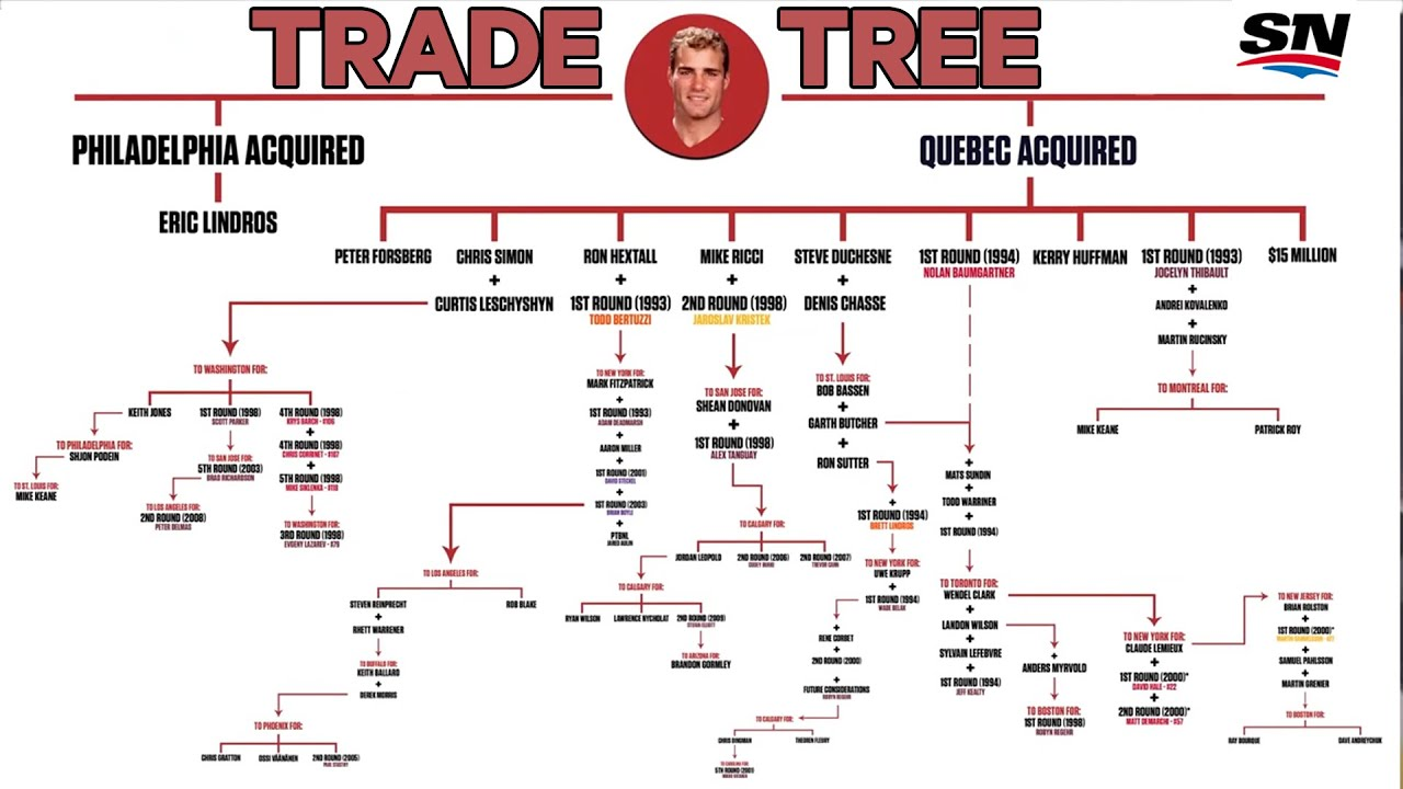 How The 1992 Eric Lindros Trade Won The Colorado Avalanche Two Stanley Cups