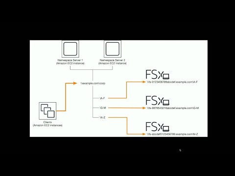 AWS re:Invent 2018: [NEW LAUNCH!] Scale out file system performance using Amazon FSx (STG318)