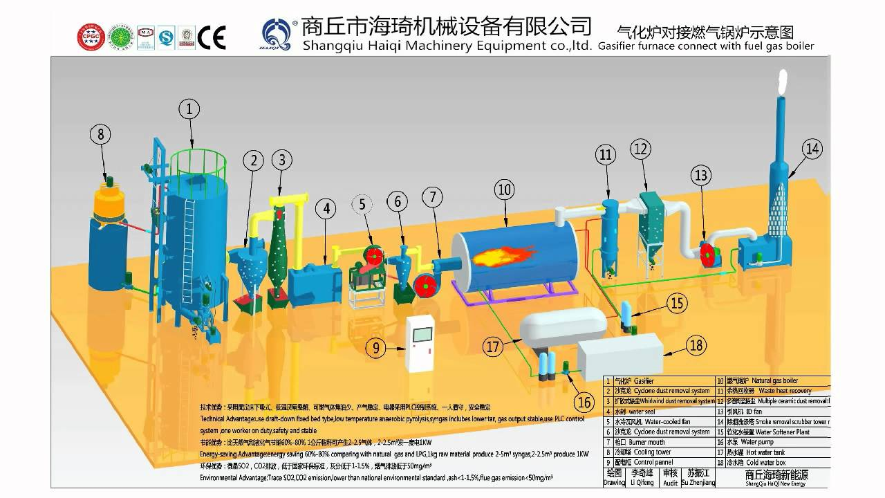 Rice husk pyrolysis gasification to work with steam boiler, wood ...