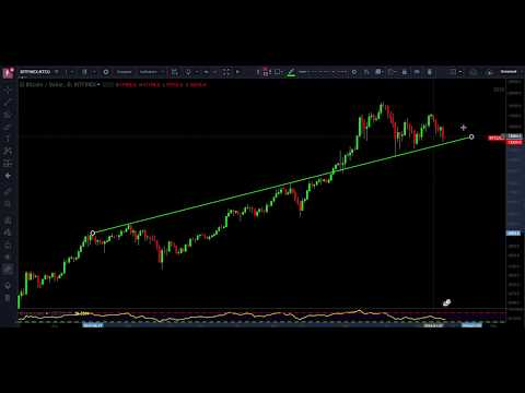 How to accurately draw trend lines on a chart educational video for Cryptocurrency Lesson 2