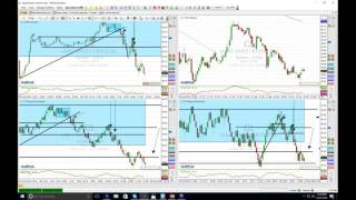Simplified trend and momentum trading - day trading from 25.10.2016