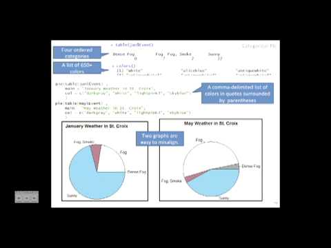 Using R for Graphics Programming: An Introduction Using a Point-and-Click  Interface