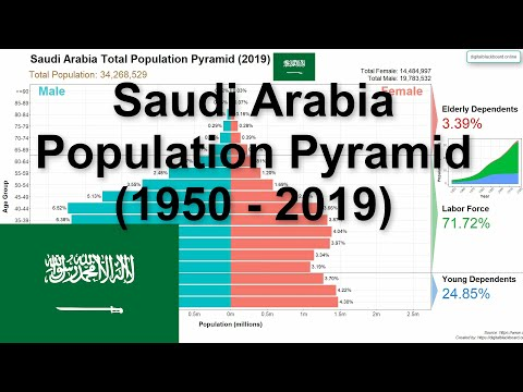 Saudi Arabia Population Pyramid (1950 - 2019)