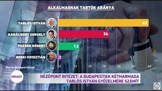Nézőpont Intézet: A budapestiek kétharmada Tarlós István győzelmére szavaz