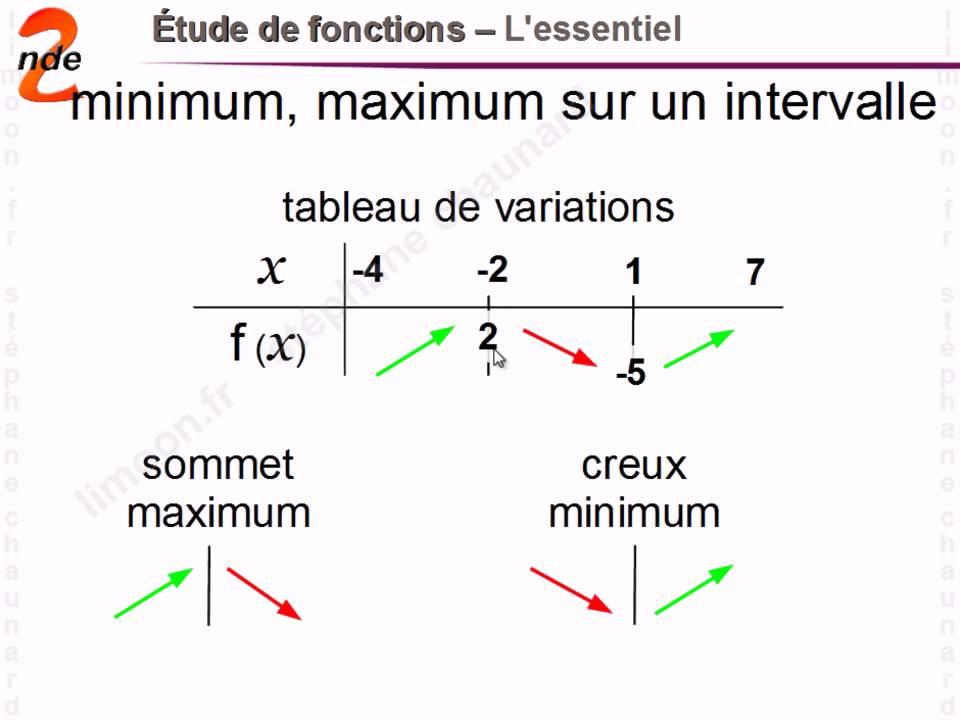maths dm fonction 2nde Mathématiques