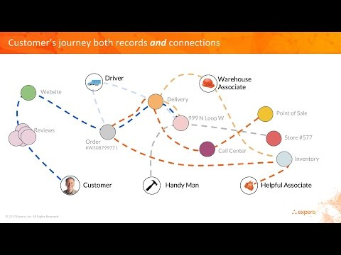 Why You Need A Graph Database to Understand Your Customers