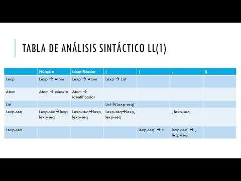 Analizador Léxico 1 JavaCC parte 1/3из YouTube · Длительность: 8 мин7 с