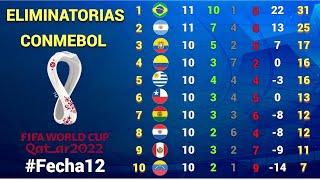RESULTADOS y TABLA DE POSICIONES Fecha #12 ELIMINATORIAS CONMEBOL rumbo a CATAR 2022