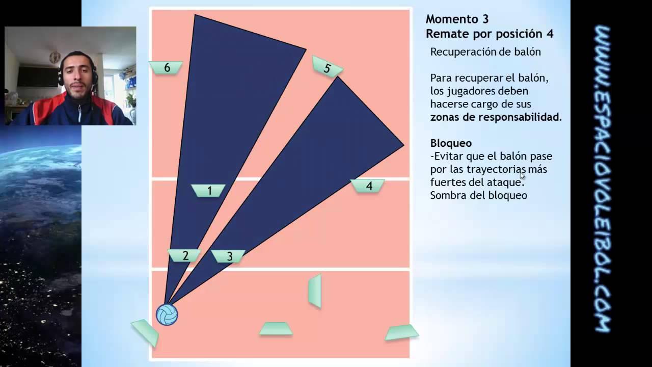 Y sistema desventajas voleibol ventajas 3-3